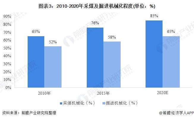 图表3:2010-2020年采煤及掘进机械化程度(单位:%)