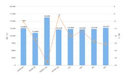 2020年1-4月我国蓄电池进口量及金额增长情况分析