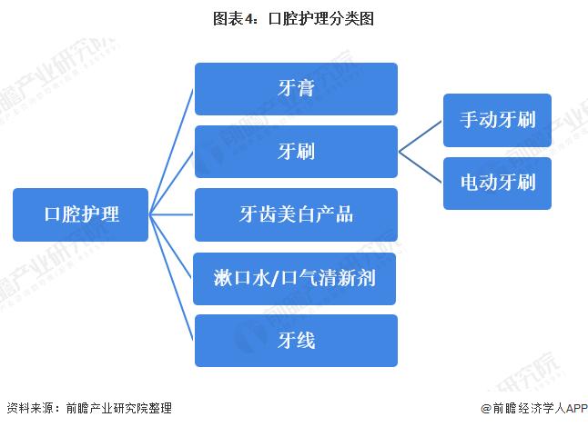图表4:口腔护理分类图