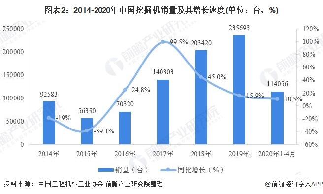 图表2:2014-2020年中国挖掘机销量及其增长速度(单位:台,%)