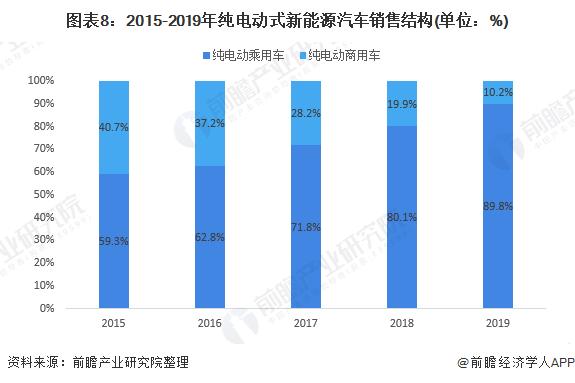 圖表8:2015-2019年純電動式新能源汽車銷售結構(單位:%)