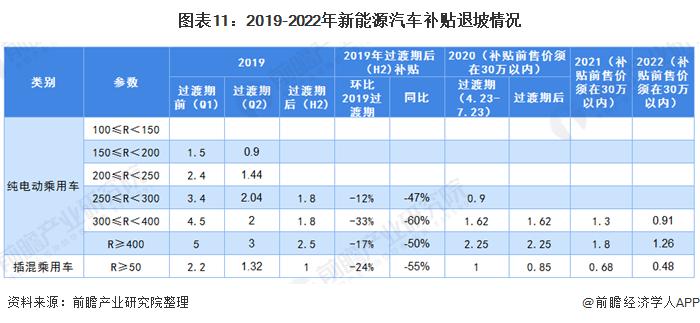 圖表11:2019-2022年新能源汽車補貼退坡情況
