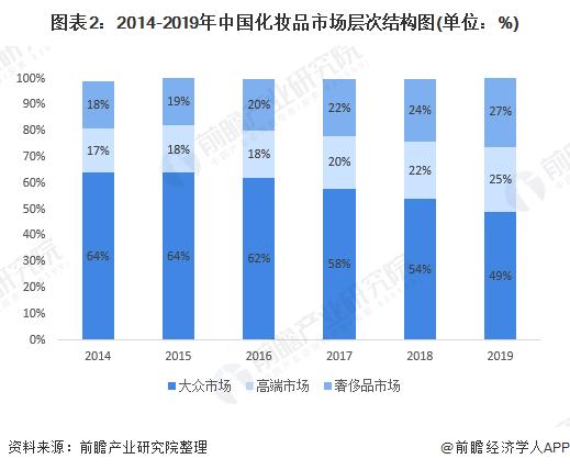 圖表2:2014-2019年中國化妝品市場層次結構圖(單位:%)