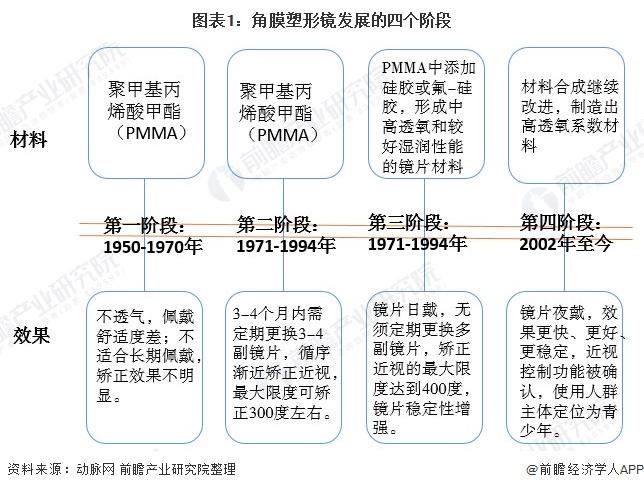 图表1:角膜塑形镜发展的四个阶段
