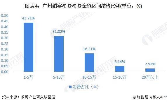 图表4:广州婚宴消费消费金额区间结构比例(单位:%)