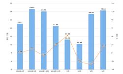 2020年1-4月辽宁省饮料产量及增长情况分析