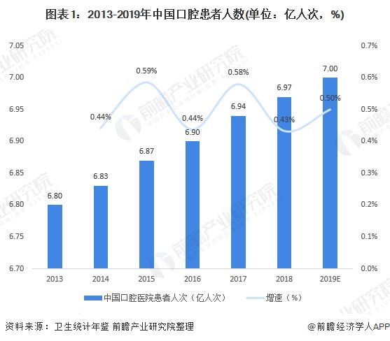 图表1:2013-2019年中国口腔患者人数(单位:亿人次,%)