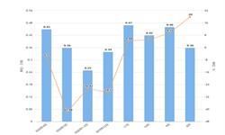 2020年1-4月内蒙古塑料制品产量及增长情况分析