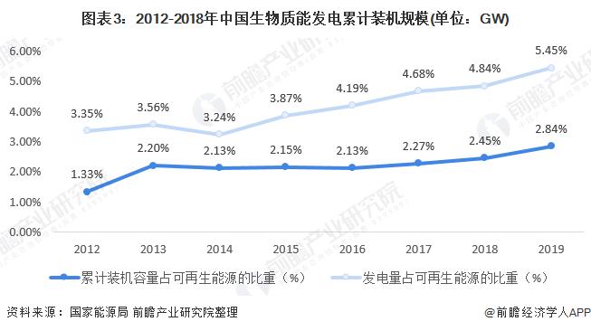 图表3:2012-2018年中国生物质能发电累计装机规模(单位:GW)