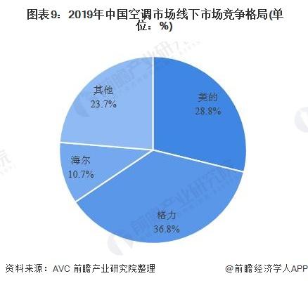 圖表9:2019年中國空調市場線下市場競爭格局(單位:%)