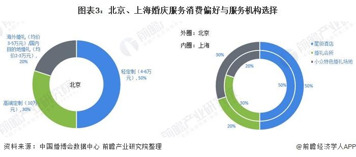 图表3:北京、上海婚庆服务消费偏好与服务机构选择
