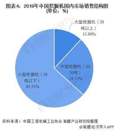 图表4:2019年中国挖掘机国内市场销售结构图(单位:%)