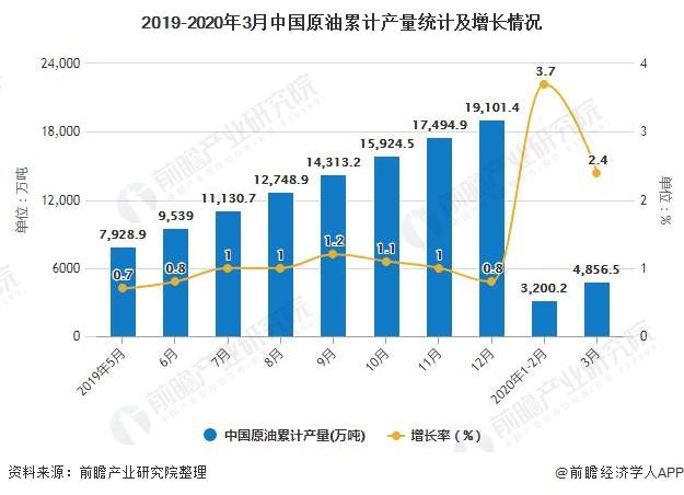 2019-2020年3月中国原油累计产量统计及增长情况