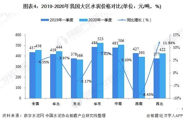 图表4:2019-2020年我国大区水泥价格对比(单位:元/吨,%)
