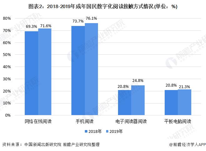 图表2:2018-2019年成年国民数字化阅读接触方式情况(单位:%)