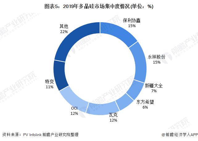 图表5:2019年多晶硅市场集中度情况(单位:%)