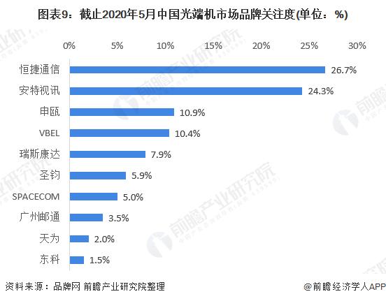 图表9:截止2020年5月中国光端机市场品牌关注度(单位:%)