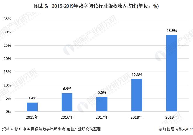 图表5:2015-2019年数字阅读行业版权收入占比(单位:%)