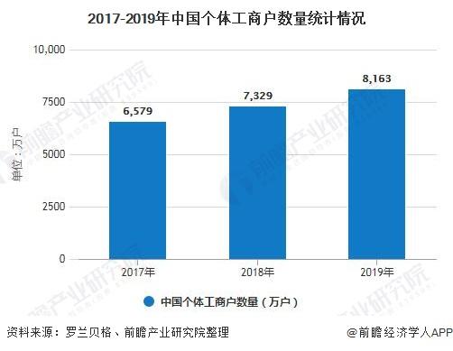 2017-2019年中国个体工商户数量统计情况