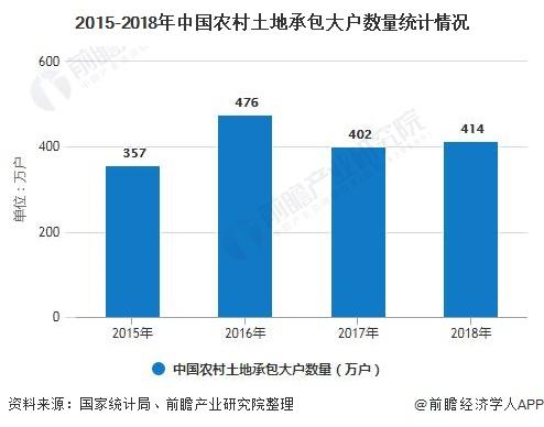 2015-2018年中国农村土地承包大户数量统计情况