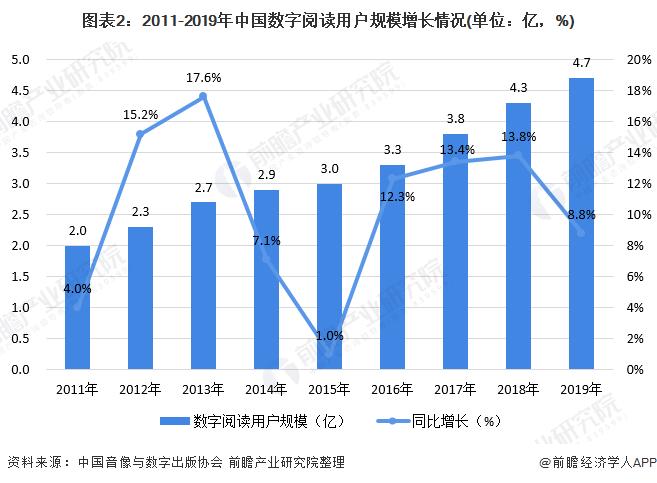图表2:2011-2019年中国数字阅读用户规模增长情况(单位:亿,%)