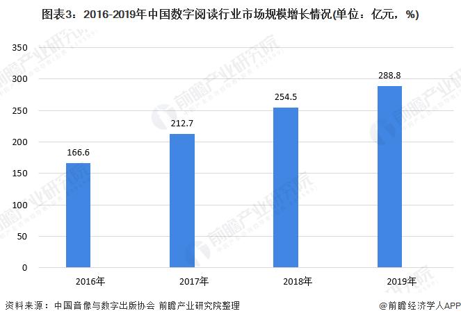 图表3:2016-2019年中国数字阅读行业市场规模增长情况(单位:亿元,%)