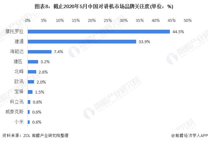 图表8:截止2020年5月中国对讲机市场品牌关注度(单位:%)