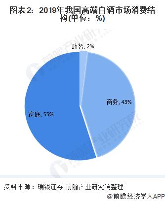 图表2:2019年我国高端白酒市场消费结构(单位:%)