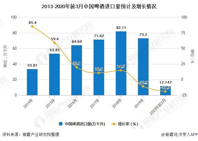 2013-2020年前3月中国啤酒进口量统计及增长情况