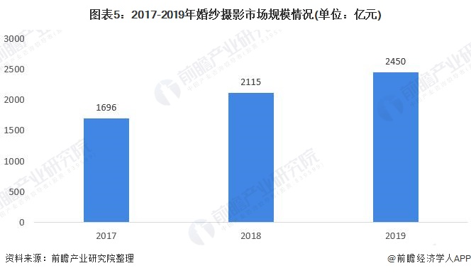 图表5:2017-2019年婚纱摄影市场规模情况(单位:亿元)