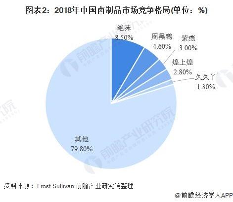 图表2:2018年中国卤制品市场竞争格局(单位:%)