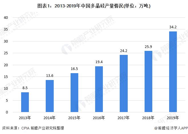图表1:2013-2019年中国多晶硅产量情况(单位:万吨)