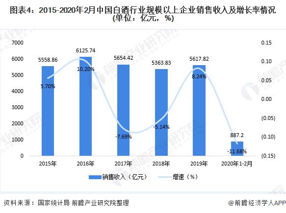 图表4:2015-2020年2月中国白酒行业规模以上企业销售收入及增长率情况(单位:亿元,%)