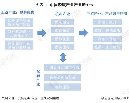 图表1:中国婚庆产业产业链图示