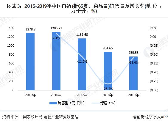 图表3:2015-2019年中国白酒(折65度,商品量)销售量及增长率(单位:万千升,%)