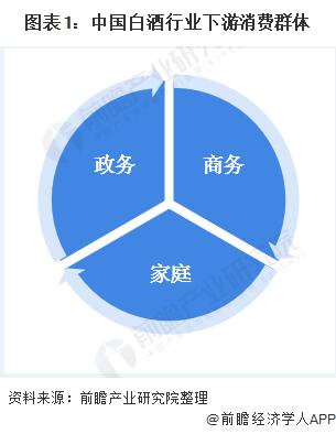 图表1:中国白酒行业下游消费群体