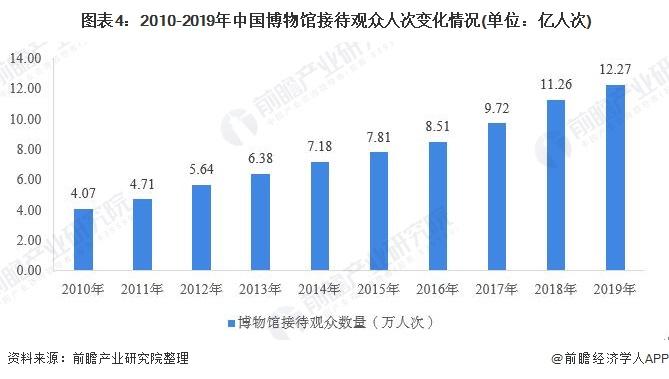 图表4:2010-2019年中国博物馆接待观众人次变化情况(单位:亿人次)