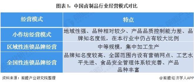 图表1:中国卤制品行业经营模式对比