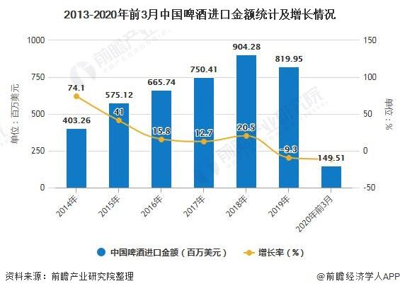 2013-2020年前3月中国啤酒进口金额统计及增长情况