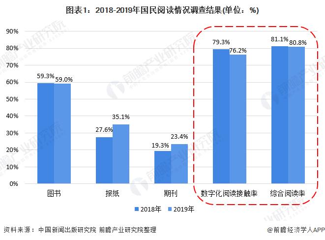 图表1:2018-2019年国民阅读情况调查结果(单位:%)