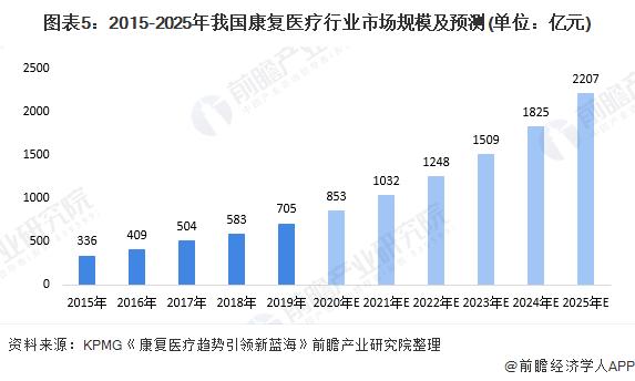 图表5:2015-2025年我国康复医疗行业市场规模及预测(单位:亿元)
