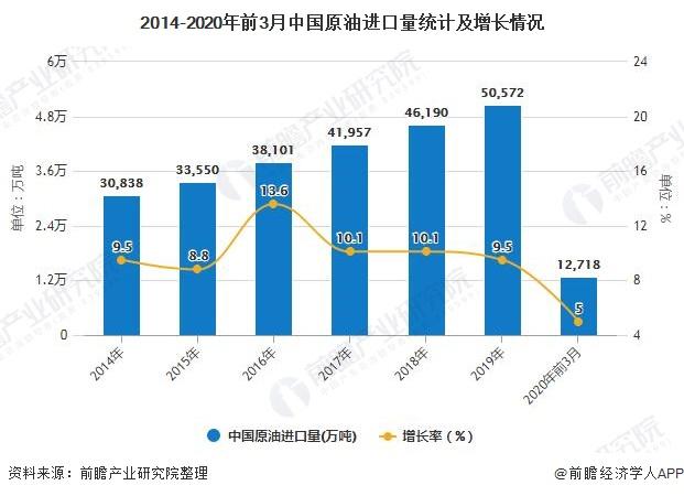 2014-2020年前3月中国原油进口量统计及增长情况