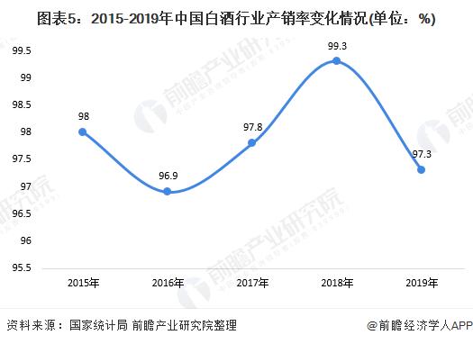 图表5:2015-2019年中国白酒行业产销率变化情况(单位:%)