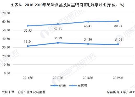 图表6:2016-2019年绝味食品及周黑鸭销售毛利率对比(单位:%)