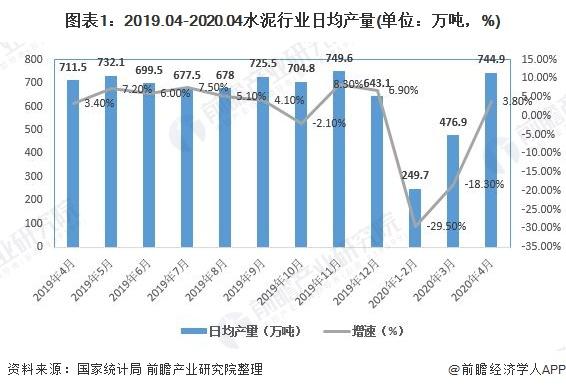 图表1:2019.04-2020.04水泥行业日均产量(单位:万吨,%)