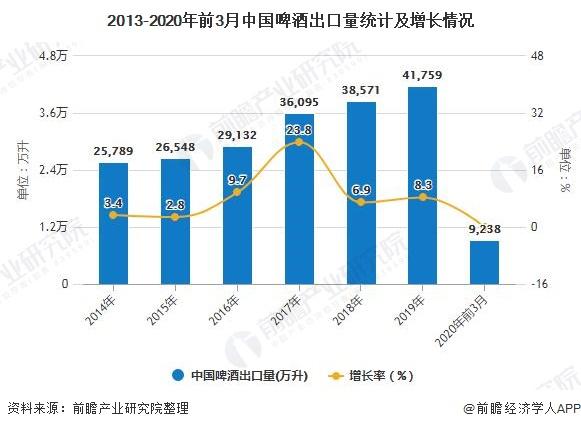 2013-2020年前3月中国啤酒出口量统计及增长情况