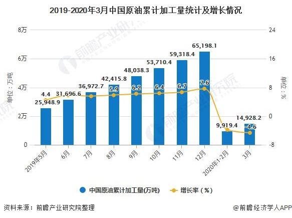 2019-2020年3月中国原油累计加工量统计及增长情况