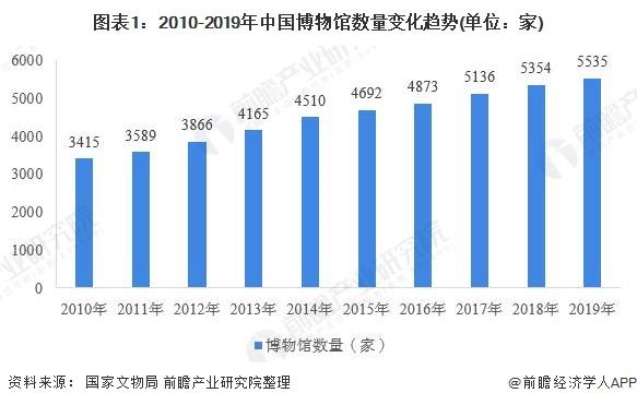 图表1:2010-2019年中国博物馆数量变化趋势(单位:家)