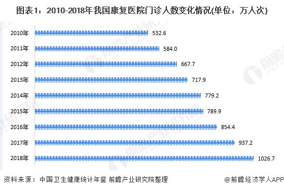 图表1:2010-2018年我国康复医院门诊人数变化情况(单位:万人次)