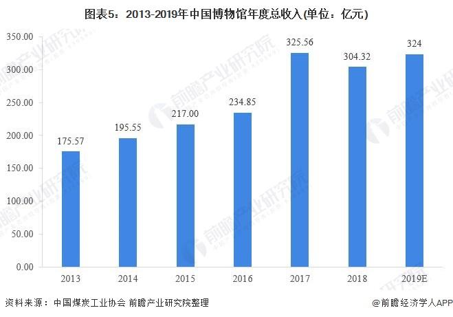 图表5:2013-2019年中国博物馆年度总收入(单位:亿元)